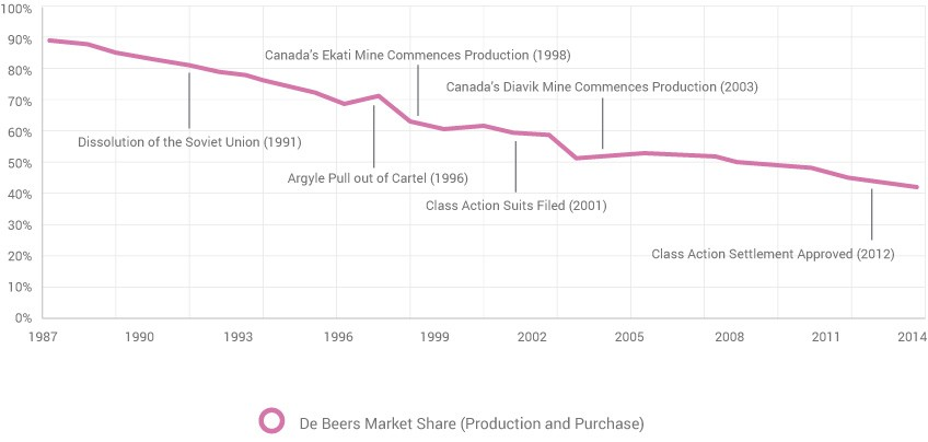 Production and purchase chart of De Beers.