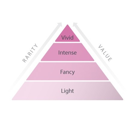 A pyramid labeled light, fancy, intense, and vivid.