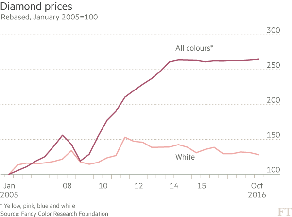 Diamond prices chart for yellow, pink, blue and white.
