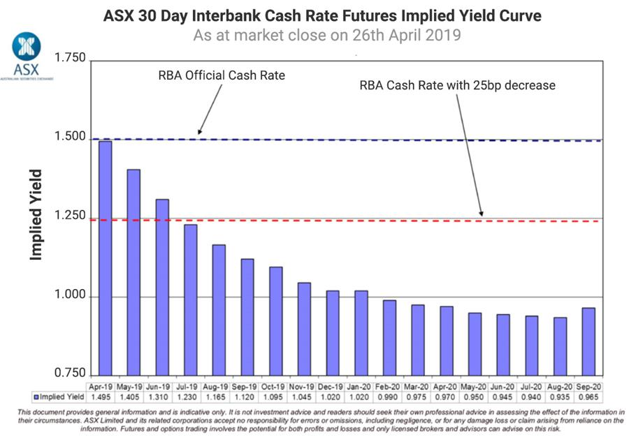 ASX 30 Day Interbank Cash Rate Futures Implied Yield Chart