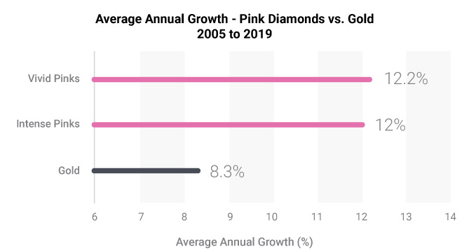 Annual growth chart of pink diamond vs gold from 2005-2019.