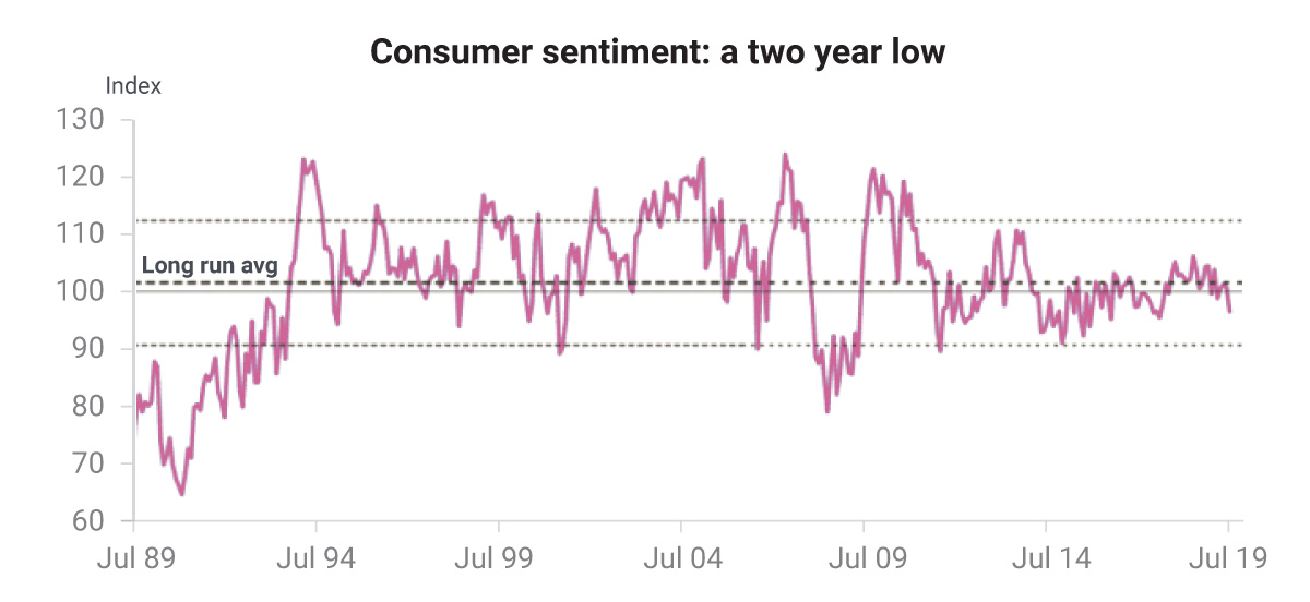 Consumar sentiment: a two year low