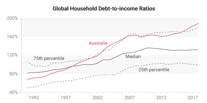 Global household debt to income rations