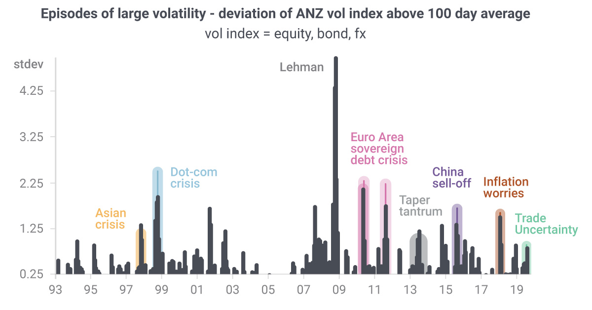 Episodes of large volatility