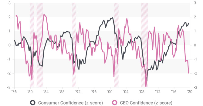 CEO and Consumer Confidence