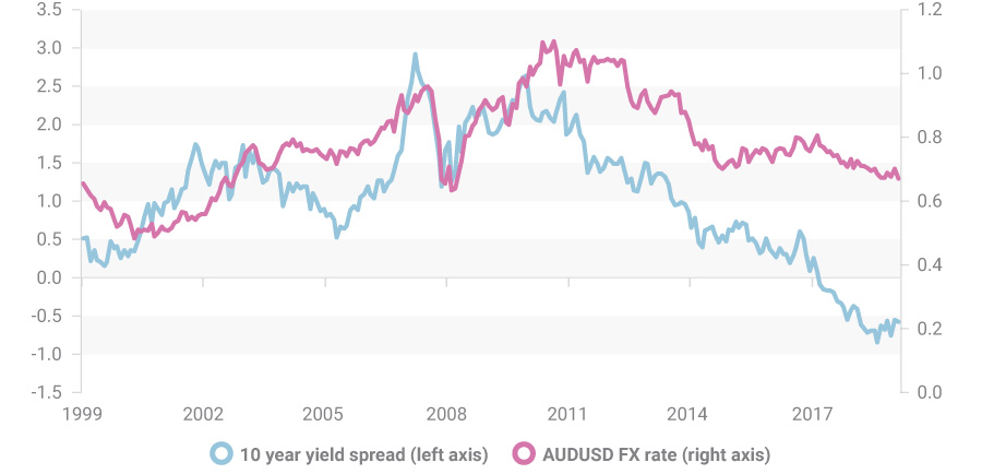 Yield and currency chart