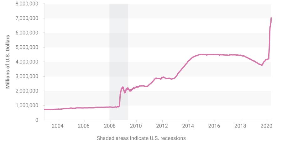 Federal Reserve Total Assets