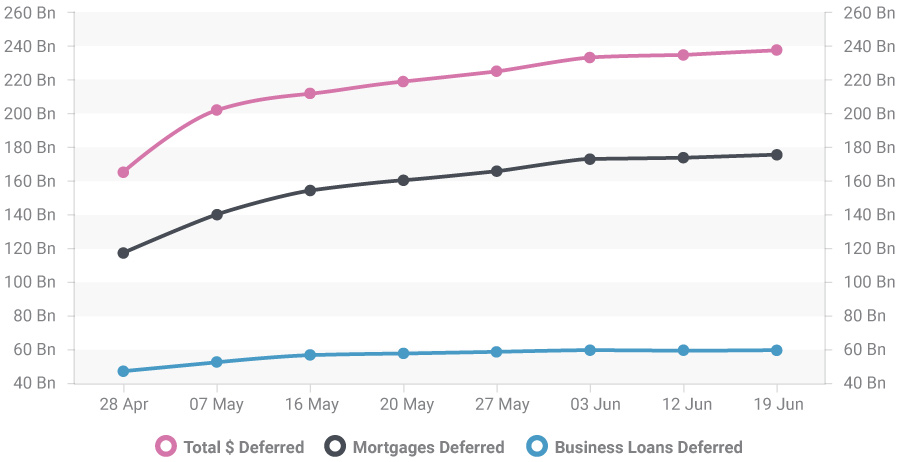 Total $ worth loans deferred.
