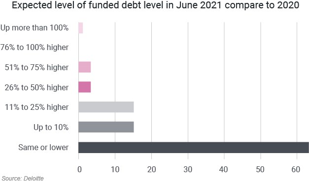 Expected level of funded debt level in June 2021 compare to 2020