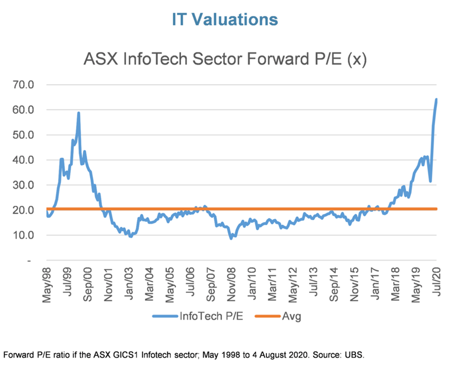 IT Valuations