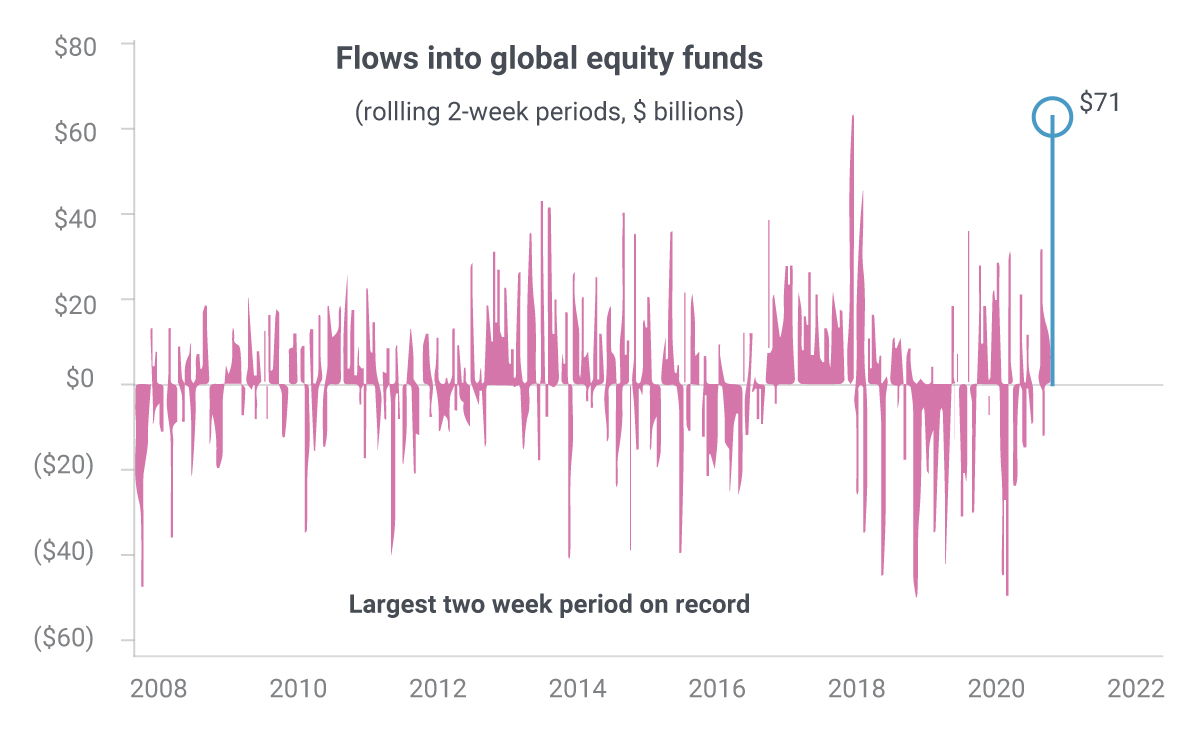 Flows into global equity funds