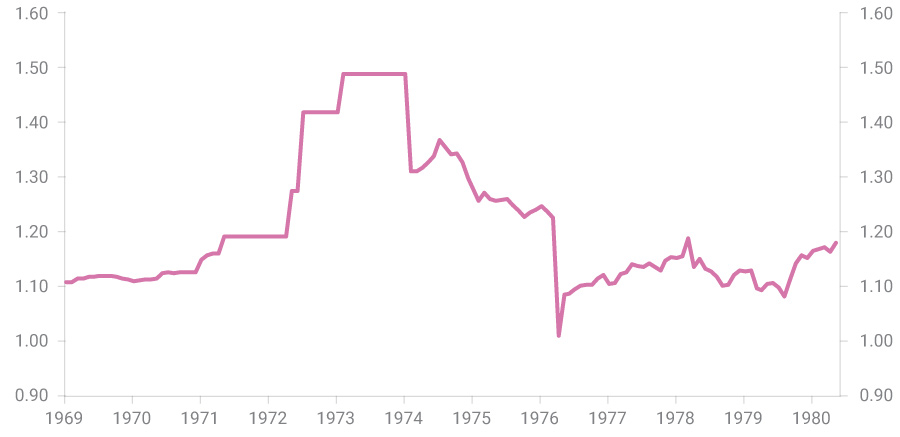 AUDUSD Foreign Exchange Rate – 1969 to 1980