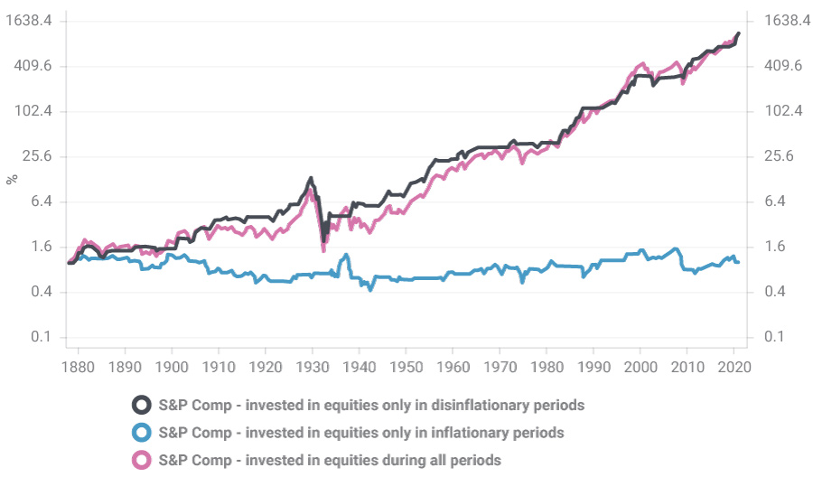 Equity Returns are radically different in different CPI environments