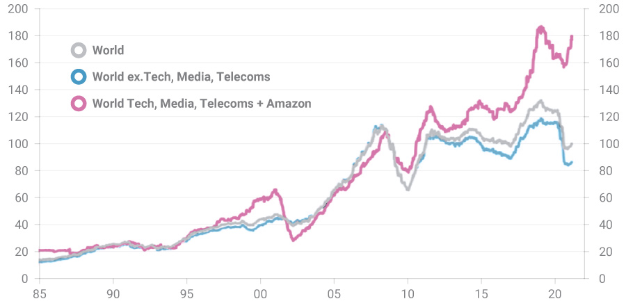 Graph titled 'Tech earnings have outstripped those of the global market'