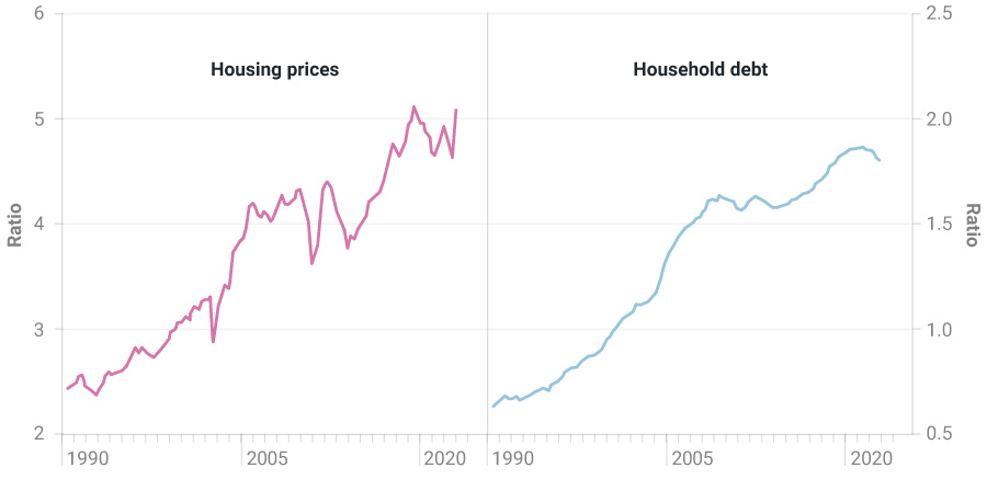 Chart of housing prices and debt