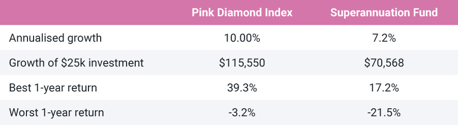A table comparing Pink Diamonds with Superannuation