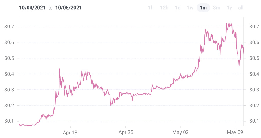 Chart of Dogecoin prices