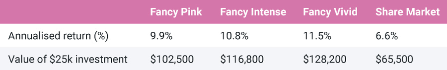 Table comparing pink diamonds with shares.